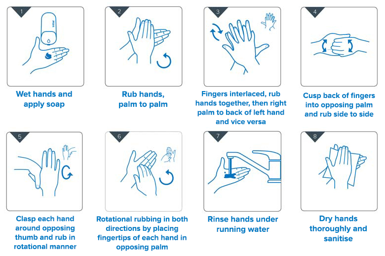 Hand wash Diagram